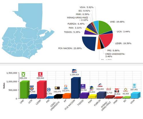 El margen de diferencia entre los votos de Lider y Une fue muy estrecho durante toda la jornada.