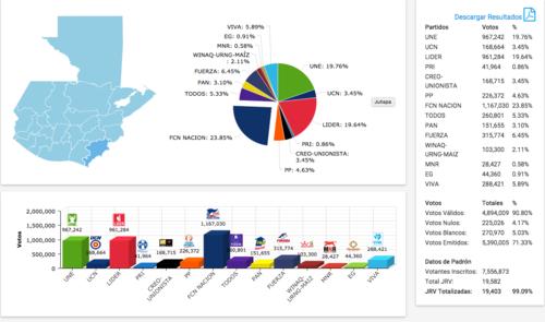 Estos resultados no han sido actualizados por el TSE aunque reflejan la tendencia en cuanto a votos.  (Foto: Soy502)