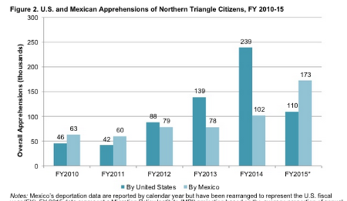 Esta gráfica del estudio hecho por la organización Migration Policy Institute ilustra el cambio en el balance entre deportados centroamericanos por Estados Unidos y México.
