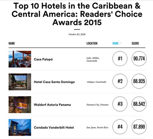 El hotel ubicado a la orilla del lago de Atitlán es el más recomendado por los lectores de la revista internacional para disfrutar de una experiencia agradable en ese rincón de Guatemala.