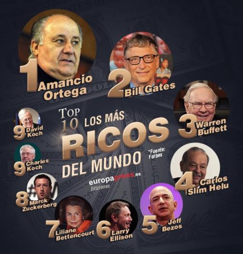 Amancio Ortega destronó a Bill Gates como el hombre más rico del mundo. (Imagen: europapress.es)