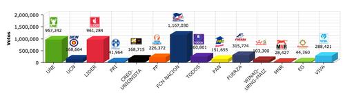 Estos son los resultados a nivel nacional de la Primera Vuelta Electoral.