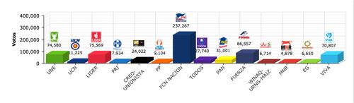 Estos son los resultados de la Primera Vuelta Electoral en el departamento de Guatemala, la mayor fortaleza de Jimmy Morales.