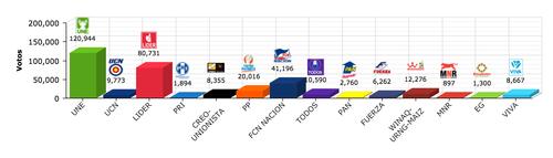 Estos son los resultados de la Primera Vuelta Electoral en Alta Verapaz, la mayor fortaleza de la UNE.