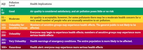 La nomenclatura de las banderas del mapa está catalogada con colores, los cuales indican el nivel de contaminación de cada lugar. (Foto: waqi.info)