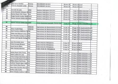 Este es el listado de personas que han recibido entrenamiento en materia de aviación y se puede apreciar el nombre del hijo de la ministra Mendizábal.