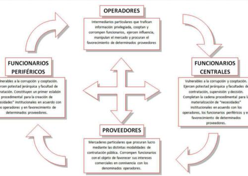 La estructura favorecía a un grupo de farmacéuticas con contratos del IGSS, pese a que no eran la mejor opción para la institución.