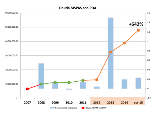 La deuda se ha ido incrementado año con año, según la empresa proveedora de oxígeno médico Productos del Aire. (Foto: Productos del Aire)