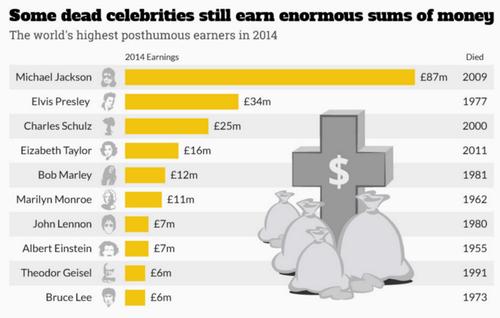 Esta es la lista de los famosos fallecidos que siguen generando ganancias. (Fuente Statista.com)