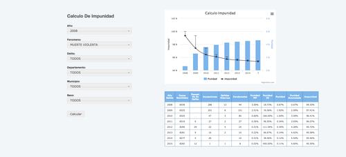Así luce la página con las estadísticas de la impunidad en Guatemala. (Foto: https://www.mp.gob.gt/cicig/)
