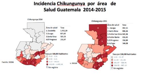 Comparativo entre 2014 y 2015 de los contagios de Chikungunya.