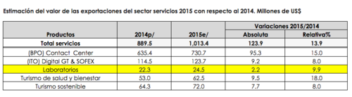 Además de servicios de laboratorios, Guatemala también exporta en turismo de salud, call centers y ecoturismo.  (Foto:  Agexport)