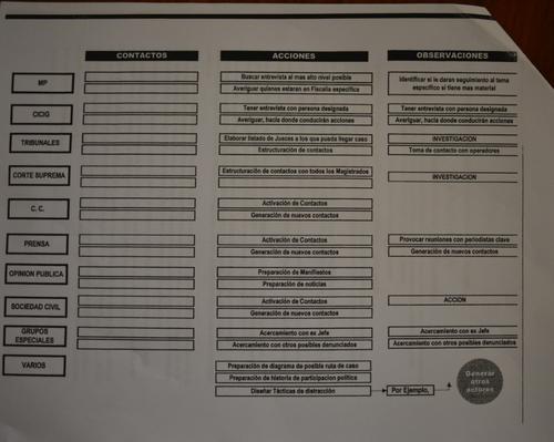 Vista del supuesto cronograma elaborado por Gustavo Alejos, como parte de su estrategia por las investigaciones penales que sabía iniciarían en su contra.