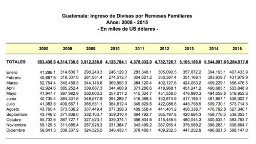 El Banco de Guatemala reportó los ingresos por remesas de ciudadanos guatemaltecos que residen en Estados Unidos. (Foto:  Soy502)