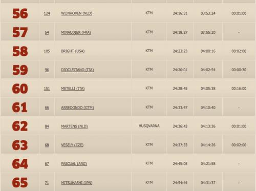 Francisco Arredondo ocupa el puesto 61 en la clasificación general del Dakar 2016.