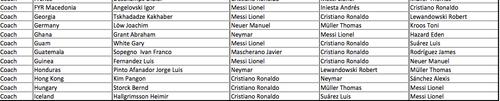 De esta forma votó Iván Sopegno, cuando era seleccionador de Guatemala para el Balón de Oro 2015.