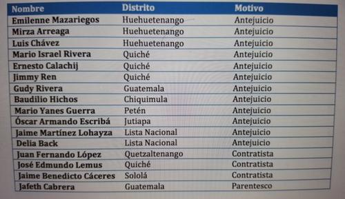 Este es el listado original de los candidatos que ganaron el cargo de diputados pero no se les había adjudicado la curul.