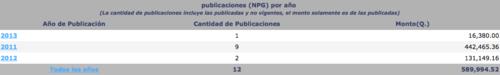 El principal cliente de Diaz-Duran, entre las instituciones públicas, es el Instituto de Previsión Militar. (Foto: Guatecompras)