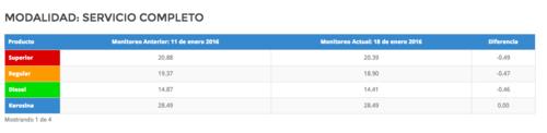 Esta es la comparación por semanas en los costos. (Foto: MEM)