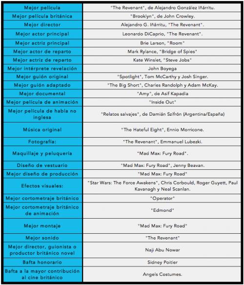 La lista completa de ganadores. (Foto: Elaboración propia)