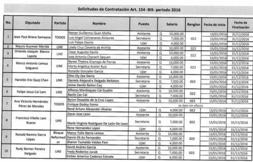 53 diputados solicitaron la contratación de ujieres, secretarias y asistentes. (Fuente: Unidad de Acceso a la Información Pública del Congreso)