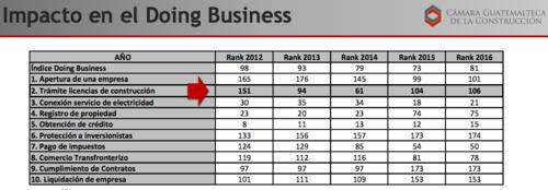 Posiciones ocupadas por el país en los ámbitos calificados por el Doing Business en los últimos años.
