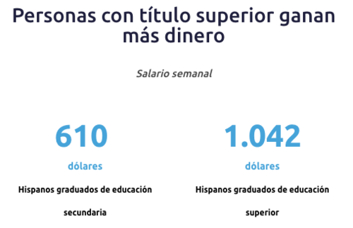 Cifras de comparación de los salarios semanales de hispanos con dos tipos de títulos. (Foto: CNN)