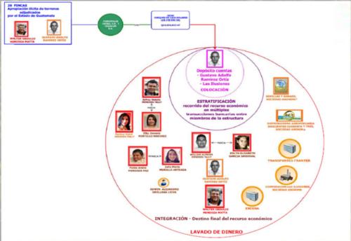 Así se distribuye la estructura según el MP y la CICIG.