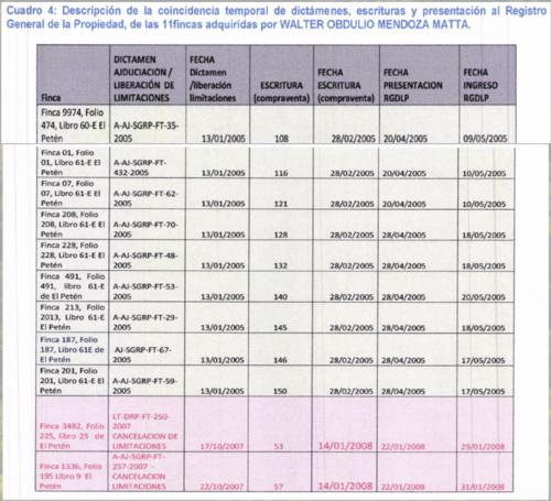 Descripción de la coincidencia temporal de dictámenes a las propiedades adquiridas por Mendoza Matta. (Imagen: Ministerio Público)