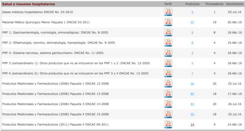 El listado completo de contratos abiertos actualmente vigentes. (Foto: Captura de Pantalla/Guatecompras)