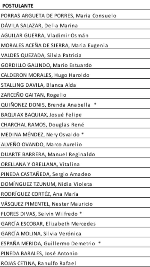 Esta es la lista original que envío la Comisión Postuladora al Congreso, donde eligió a los 13 magistrados actuales y de donde deberá elegir al sustituto de Vladimir Aguilar.