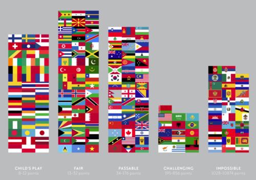 """La bandera de Guatemala se encuentra en el cuarto grupo con un """"diseño imposible"""". (Foto: Ferdio)"""
