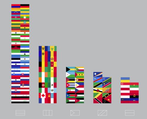 Guatemala se encuentra entre el segundo grupo más grande de la clasificación de diseños habituales. (Foto: Ferdio)