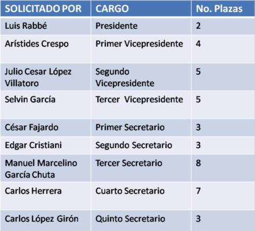Plazas autorizadas durante la gestión de Luis Rabbé.