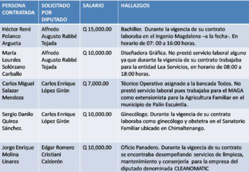 Detalle de algunas de las plazas asignadas a Alfredo Rabbé, Carlos López y Édgar Cristiani.