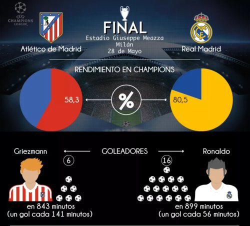 Cristiano Ronaldo aventaja en el rubro de goleadores de la Champions. (Foto: Semana.com)
