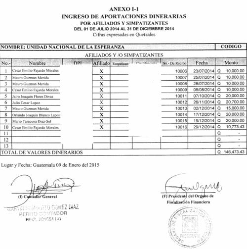 César Fajardo fue uno de los financistas de la UNE en las pasadas elecciones.