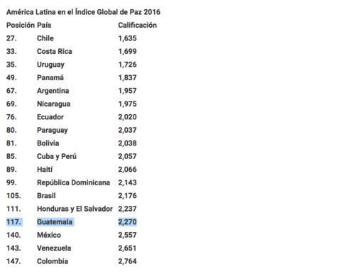 Guatemala se ubica en el puesto 117.