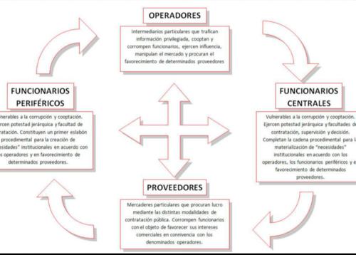 Dinámica de Negociantes de la Salud.
