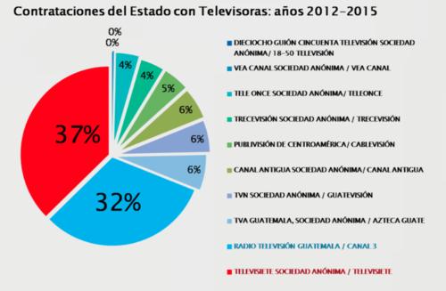 Como respuesta al aporte que las televisoras hicieron en campaña, el Gobierno del PP les otorgó el 69% de los contratos del Estado destinados a publicidad.