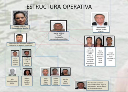 Según el Ministerio Público, Baldetti encabezó la estructura que facilitó el fraude en Amsa.