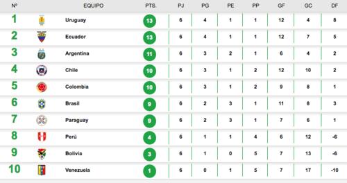 Así están las posiciones para el Mundial 2018. (Imagen: Conmebol.com)