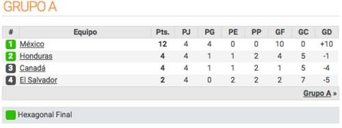 Así está el grupo A de la CONCACAF.