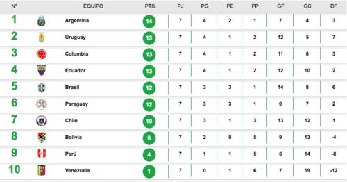Así quedó la tabla de la CONMEBOL después de siete jornadas.