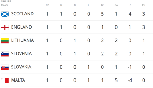 Así está el complicado grupo de los escoceses (Imagen: FIFA.com)