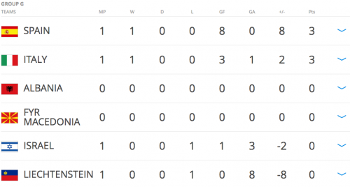 Así está el Grupo G. El choque entre Albania y Macedonia fue suspendido por mal clima.
