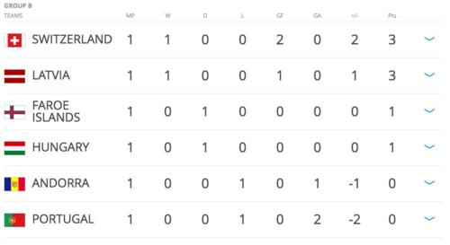 Portugal quedó en el último lugar del grupo, por ahora.