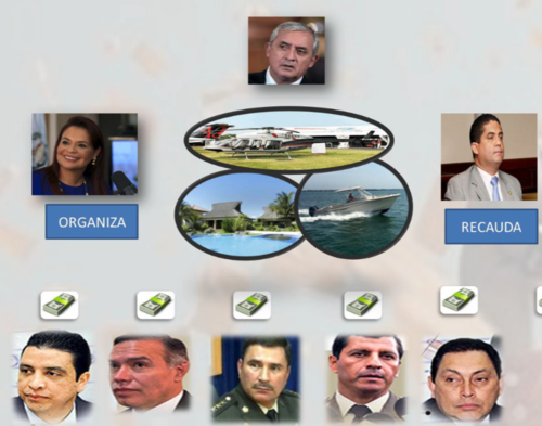 Según la investigación, cada funcionario involucrado habría aportado 1.5 millones de quetzales para adquirir la propiedad para Pérez.