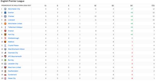 Así está la Premier League a falta de que se complete el resto de la jornada (Tabla: ESPNDeportes.com)