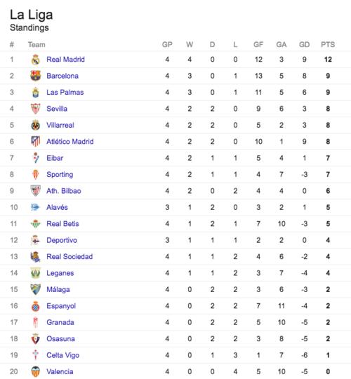 Así está la tabla en La Liga. (Imagen: Google)